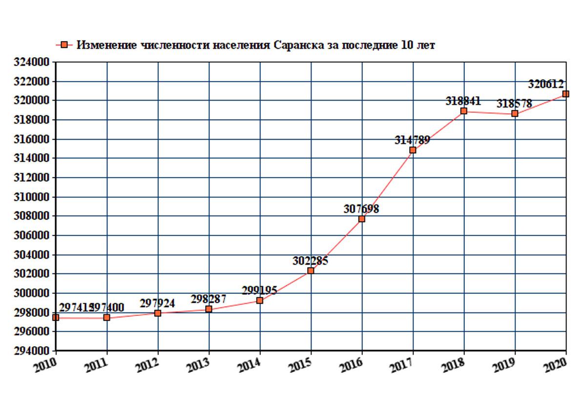 Статистика увеличения населения в Саранске за 2020-2021